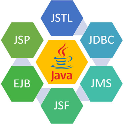 Core Java and Advance Java Technologies Training Institutes in Thane and Mumbai