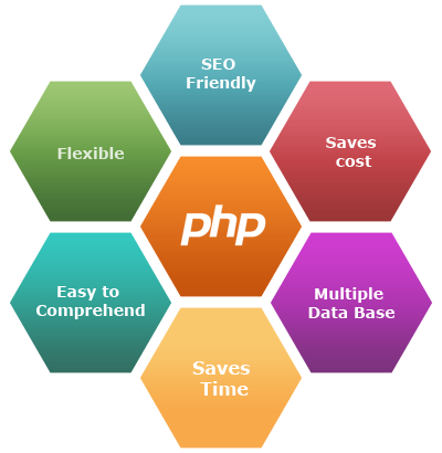 Learn Advance PHP and MySQL Courses in Thane and Mumbai