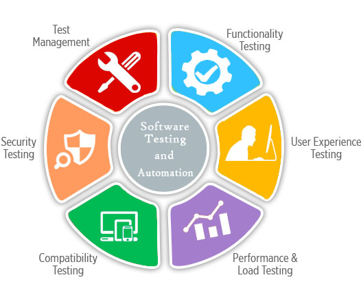 Software Testing and Automation Course in Thane and Mumbai